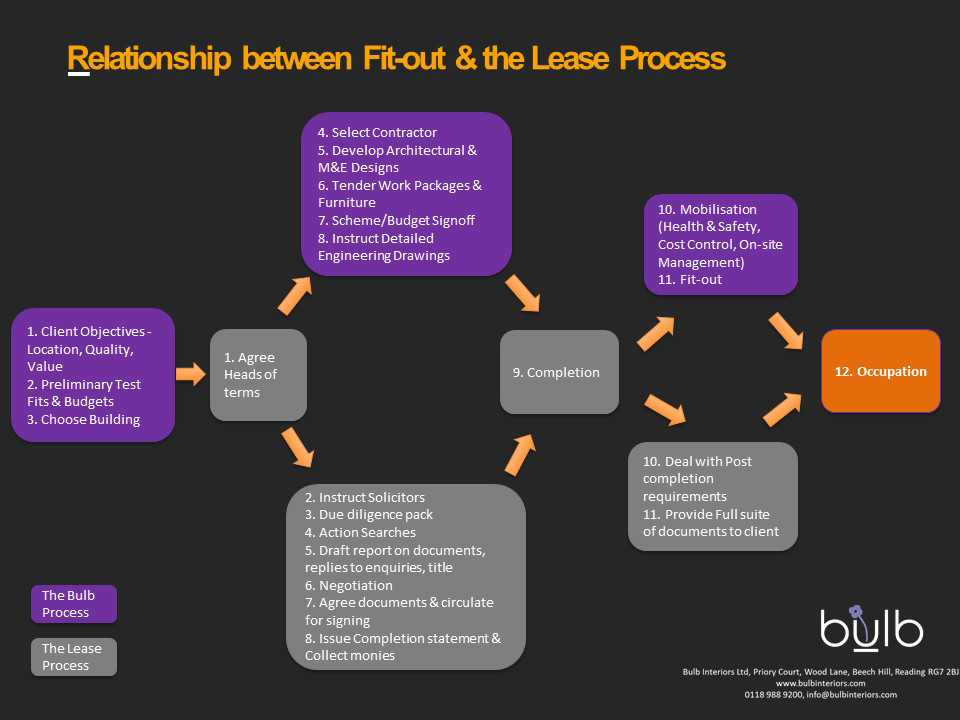 Relationship between Fit-out & the Lease Process